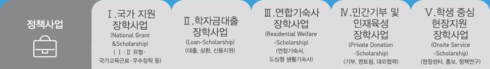 정책사업 - Ⅰ.국가지원장학사업(National Grant&Scholarship)(Ⅰ·Ⅱ유형·국가교육근로·우수장학 등) Ⅱ.학자금대출장학사업(Loan-Scholarship)(대출,상환,신용지원) Ⅲ.연합기숙사장학사업(Residential Welfare-Scholarship)(연합기숙사,도심형생활기숙사) Ⅳ.민간기부 및 인재육성장학사업(Private Donation-Scholarship)(기부,멘토링,대외협력) Ⅴ.학생중심현장지원장학사업(Onsite Service-Scholarship)(현장센터,홍보,정책연구)