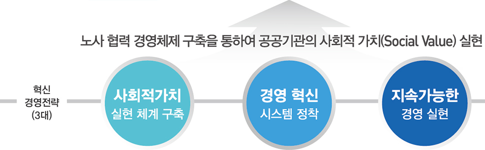 혁신경영전략(3대) - 노사협력 경영체제 구축을 통하여 공공기관이 사회적 가치(Social Value)실현 - 사회적가치 실현체계구축, 경영혁신 시스템정착, 지속가능한 경영실현